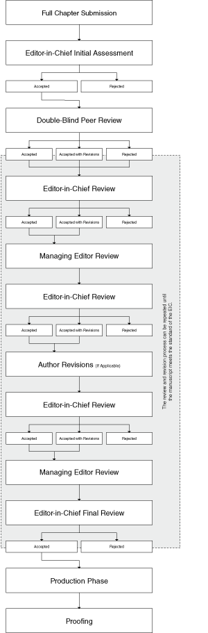 Peer-Review Flow Chart for Edited Books