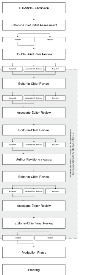 Peer-Review Flow Chart for Journals